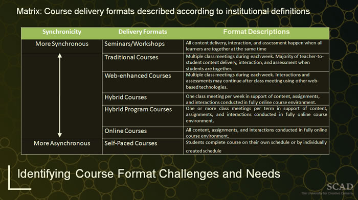 Course Delivery Formats (SCAD)